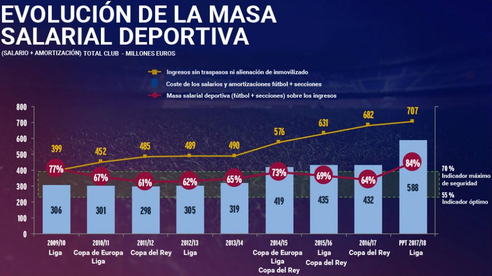 马卡报:为坚持竞争力,巴萨球员薪水开销或又创新高