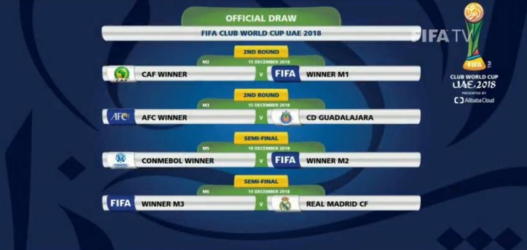 世俱杯抽签结果揭晓:皇马将遇亚冠与墨西哥球队胜者