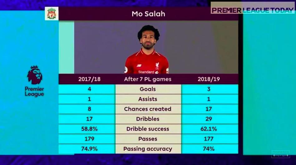 数据证明萨拉赫其实比上赛季同期表现还要好?
