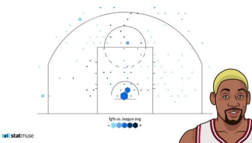 媒体展示罗德曼1997-98赛季常规赛投篮热图