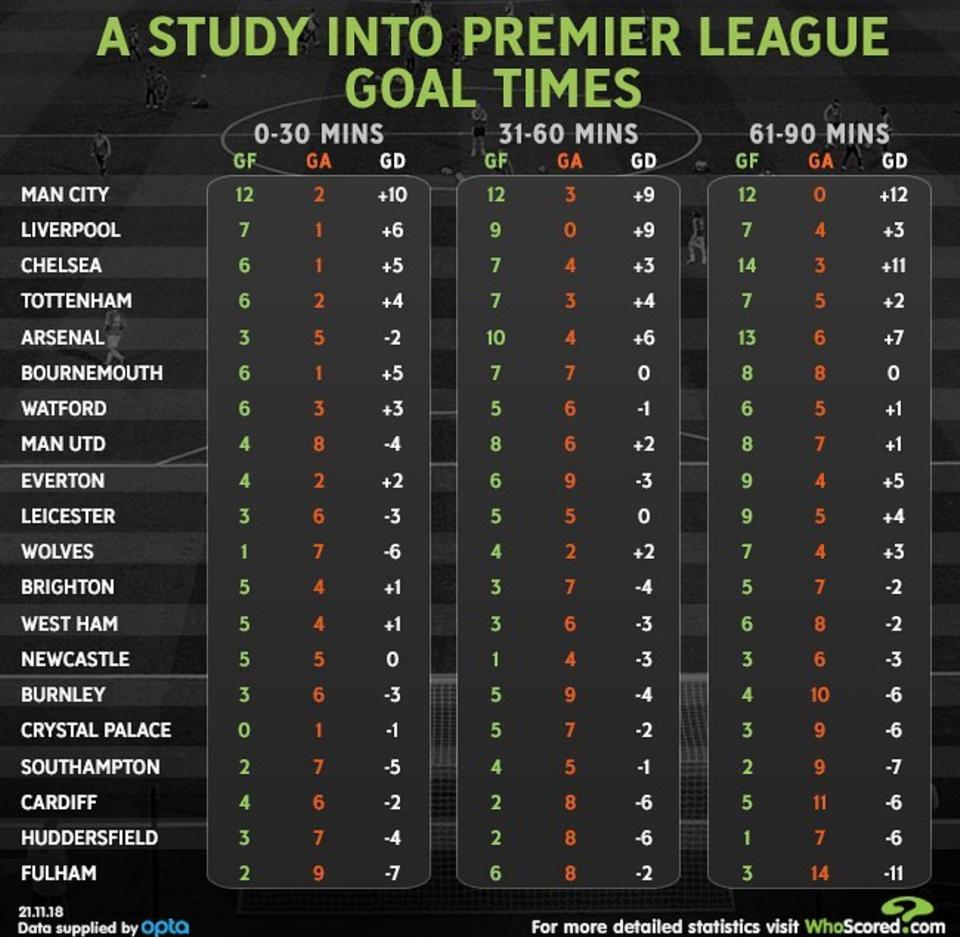 英超 20队各时段得一览:曼联前 30分钟保级水平