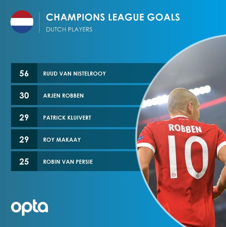 老兵不死!罗本成第二位欧冠比赛中 30球的荷兰球员