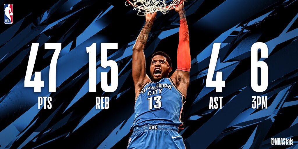 NBA官方评选今日最佳数据:保罗-乔治砍下47+15+4当选