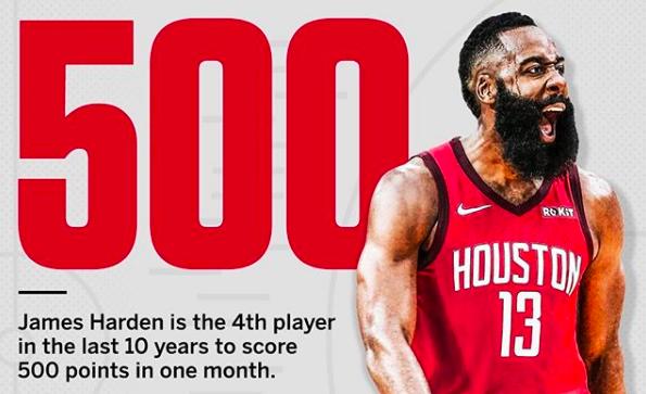 哈登成为以前十年来第四位在一个月内得到500分的球员