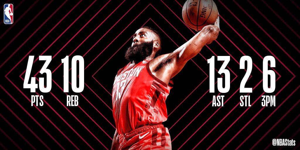 NBA官方评选今日最佳数据:哈登43 10 13当选