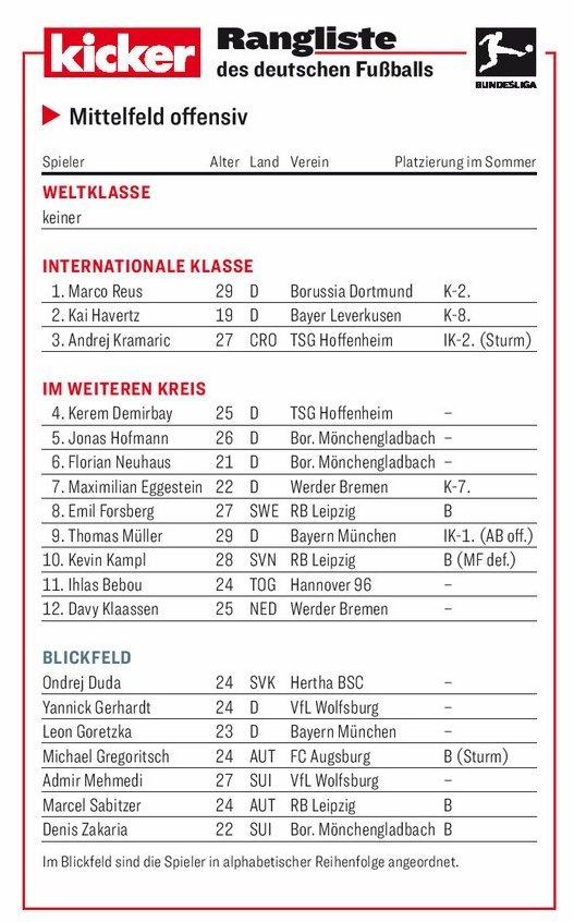 踢球者德甲进攻型中场评级:罗伊斯哈弗茨领衔洲际级