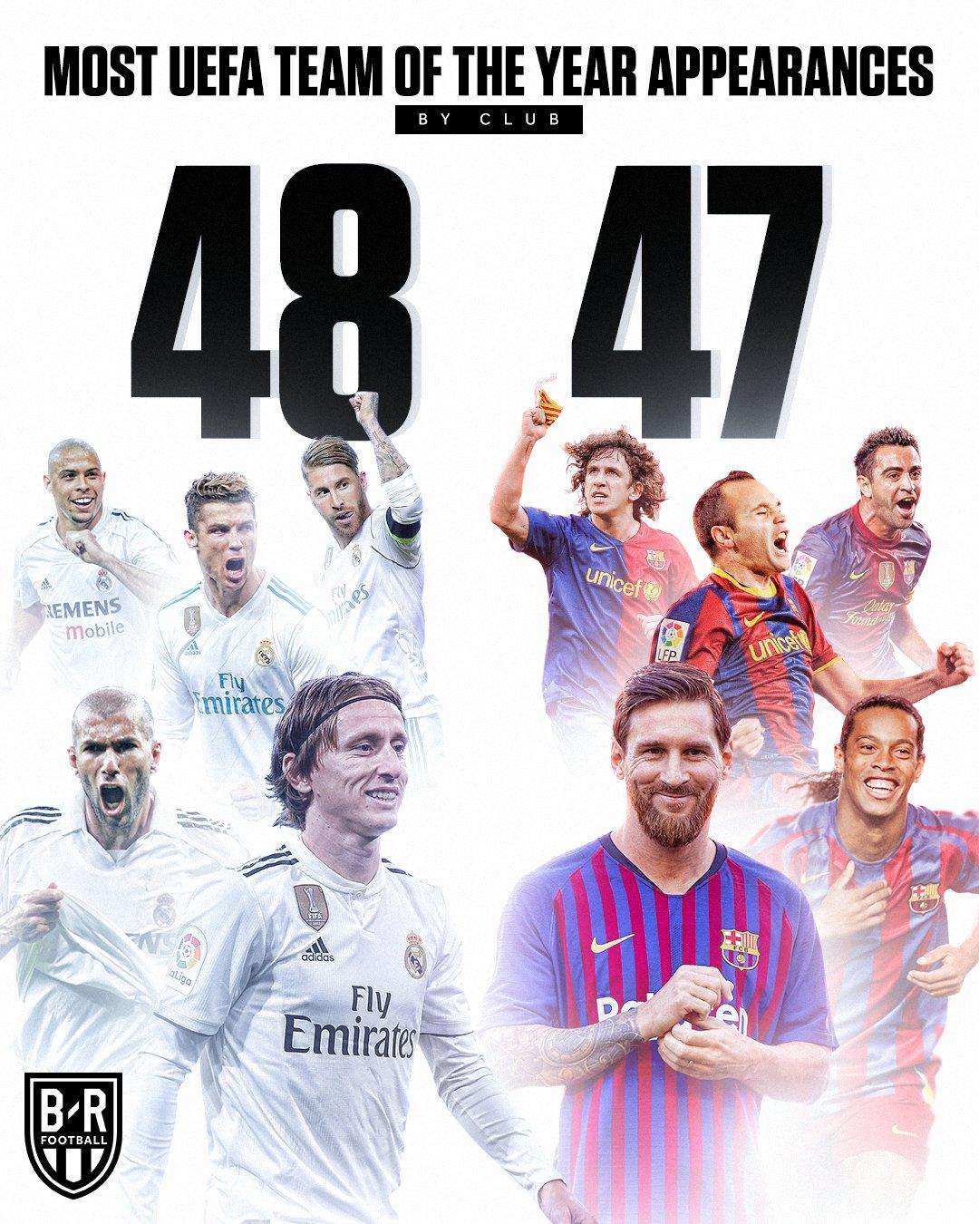 反超巴萨,皇马成入围欧足联最佳阵容人次最多的俱乐部