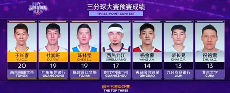 陈林坚、杜润旺携手于长春晋级CBA三分大赛决赛