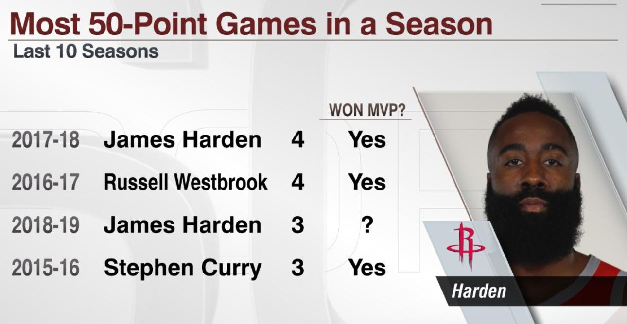 哈登赛季3次50+,近10年单赛季3次50+球员均获MVP