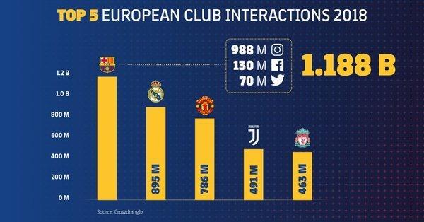 国外社交网站关注者数量排行:巴塞罗那11.88亿居首