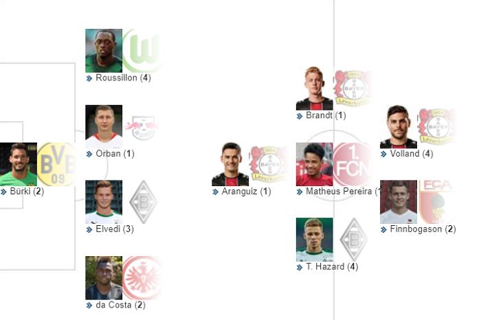踢球者德甲第 20轮最佳阵容;药厂三人上榜