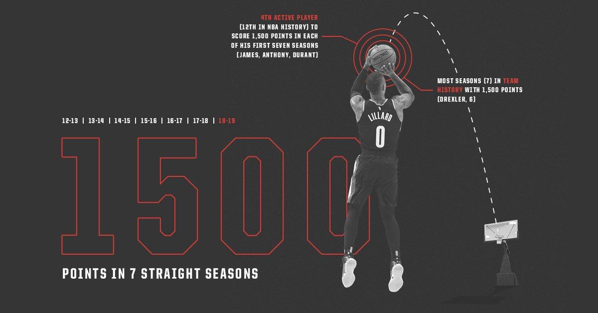 利拉德连续7个赛季常规赛总得分达到1500
