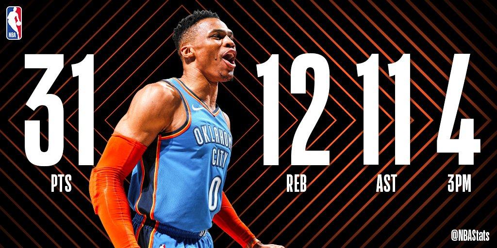 NBA官方评选今日最佳数据:威少31+12+11