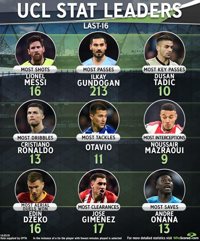 欧冠淘汰赛首轮数据:梅西射门数最多,C罗过人数第一