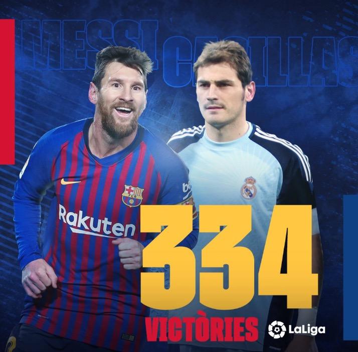 追平卡西,梅西并列西甲历史胜场数榜首