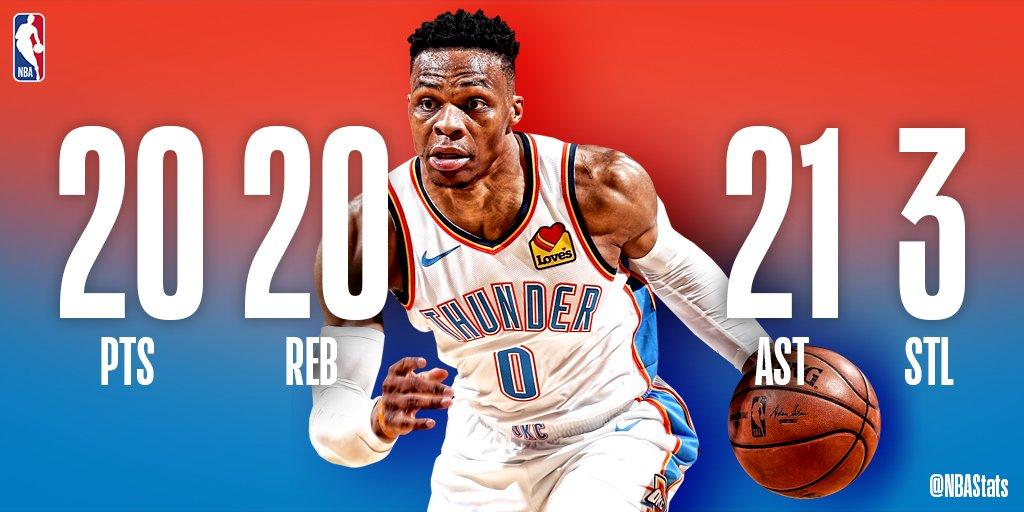 NBA官方评选今日最佳数据:威少砍下20+20+21超级三双成功当选