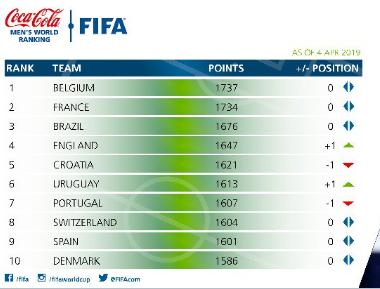FIFA最新排名:法国巴西列前三, 国足第 74位