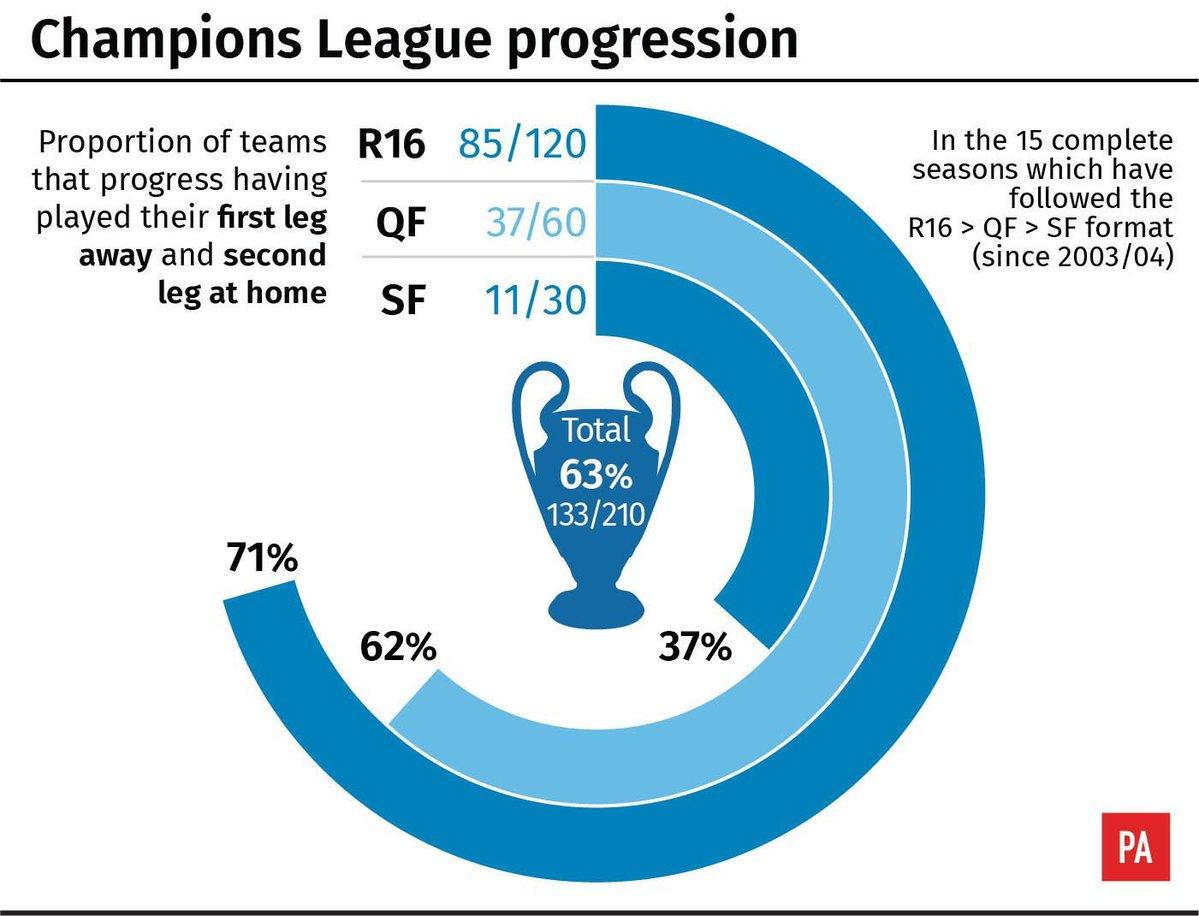 一图流:欧冠淘汰赛主客场排序怎样更好?数据告诉你答案