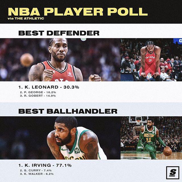 球员匿名投票评选最佳防守球员:伦纳德得票率最高
