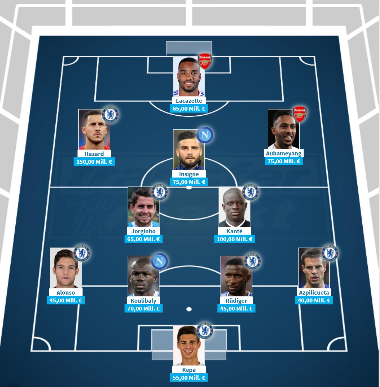 欧联杯八强最贵十一人:蓝军 7人, 枪手那不勒斯各两人