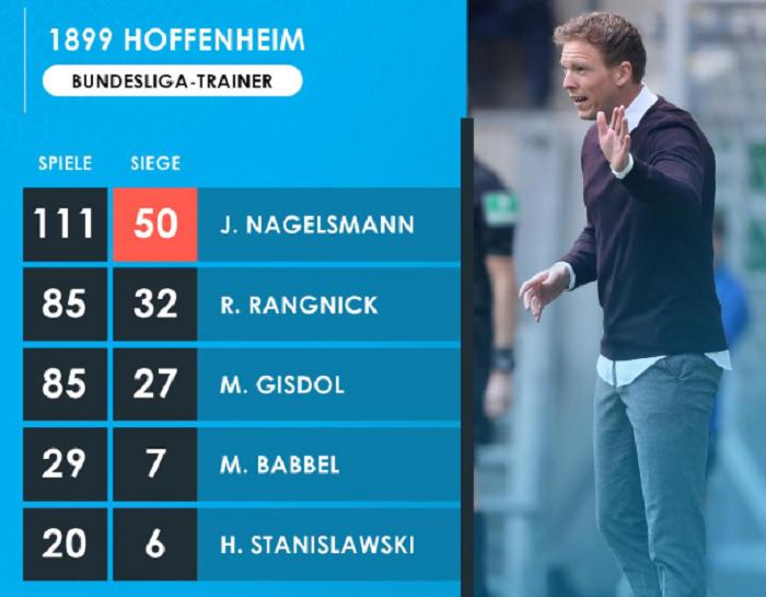 里程碑!纳格尔斯曼成霍村队史首位 50胜教练