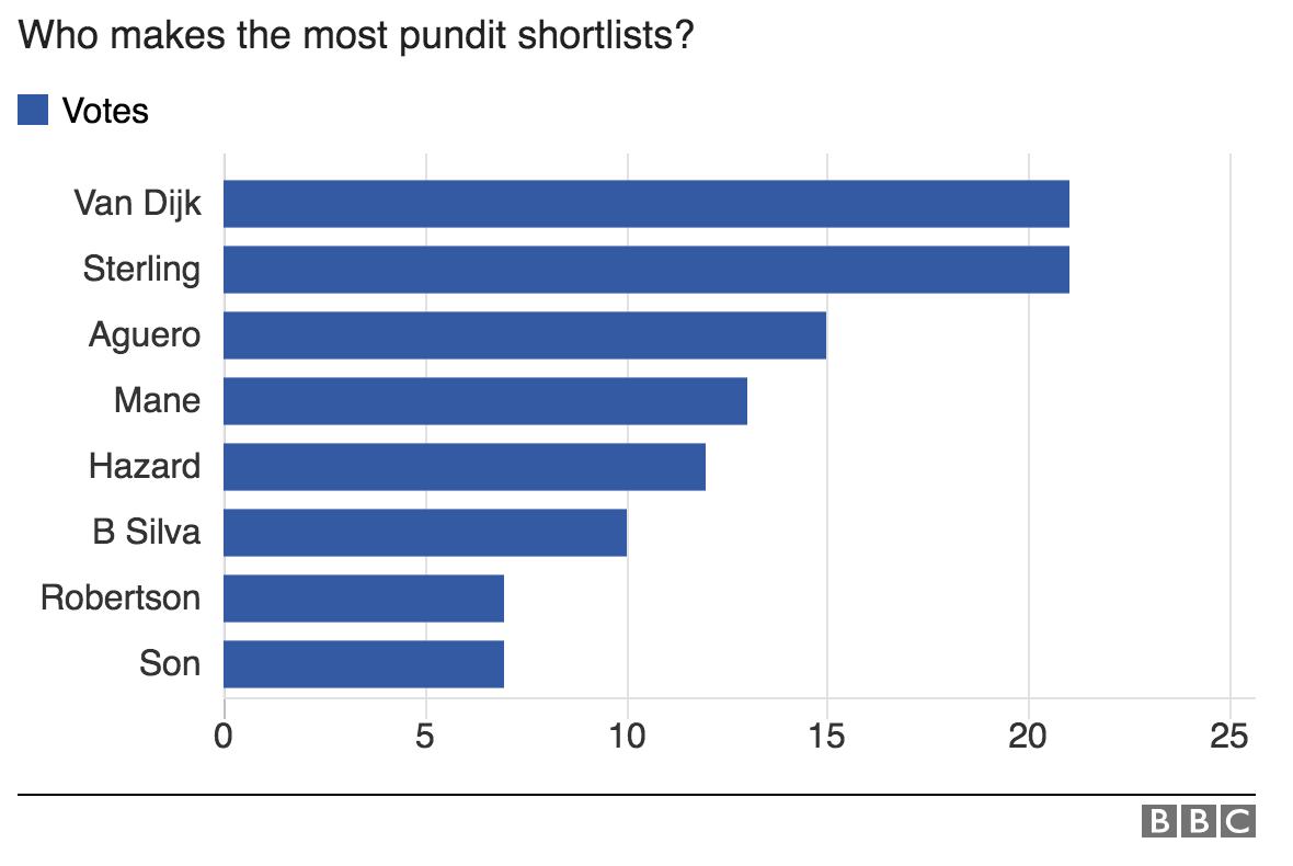 BBC专家团票选 PFA最佳球员:范戴克最终力压林