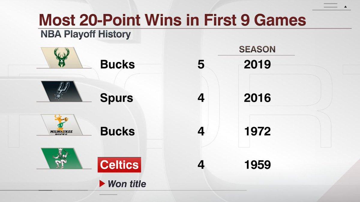 雄鹿成为前9场季后赛比赛以20 优势获胜次数最多的球队