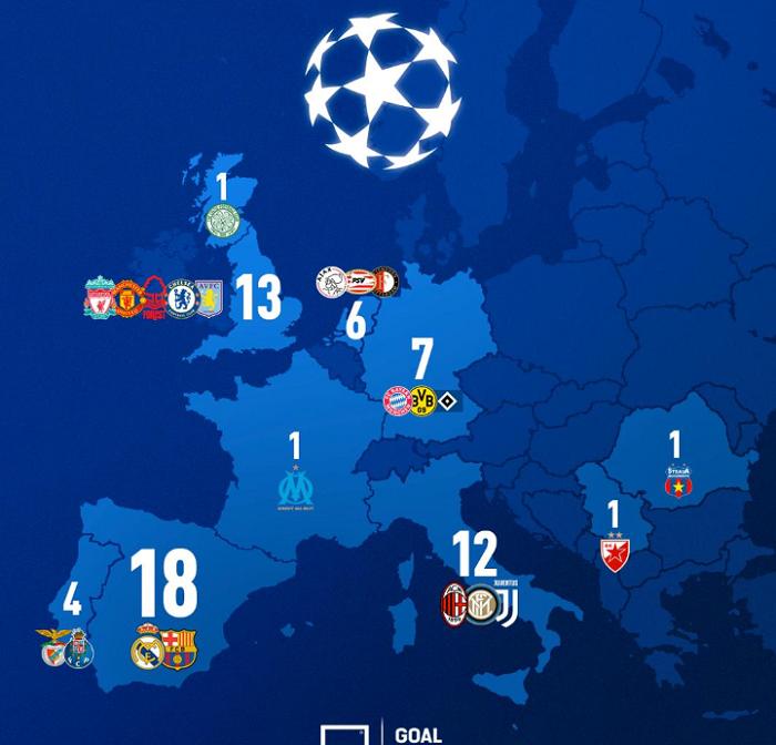 欧冠国家分布:西甲 18次夺冠, 英超意甲紧随其后