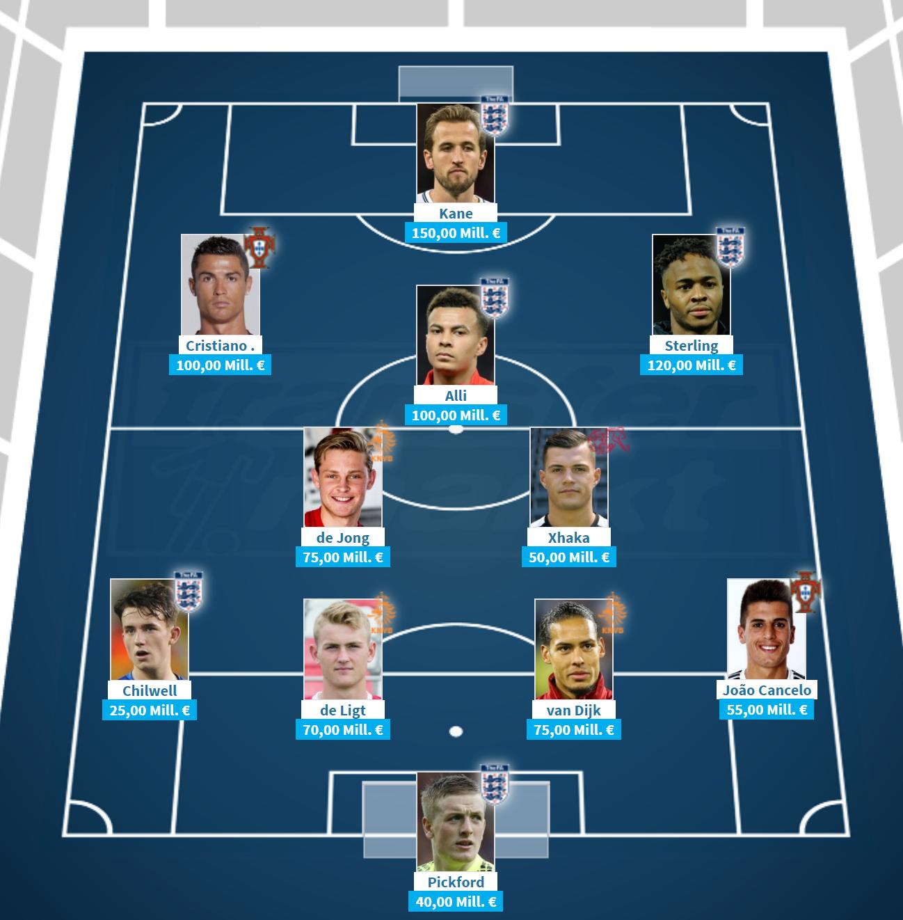 欧国联决赛阶段最贵阵容:英格兰5人。荷兰3人。C罗在。列