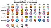 拜仁近10年7次被欧冠冠军淘汰,难逃垫脚石命运