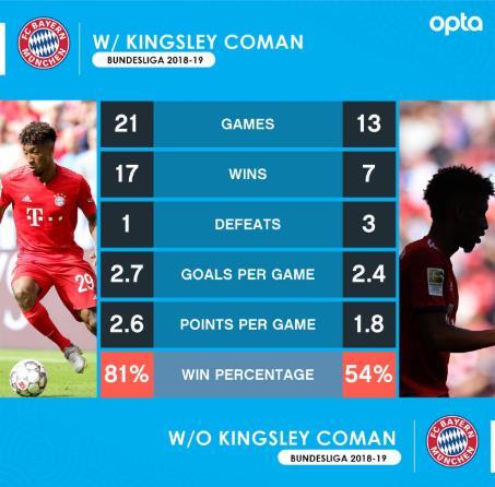 真大腿!科曼未出场,拜仁上赛季胜率仅刚过五成