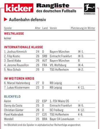 踢球者德甲下半程边后卫评级明细:基米希领衔洲际级