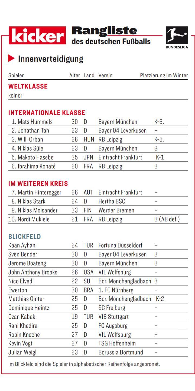 踢球者德甲下半程中卫评级明细:胡梅尔斯领衔洲际级