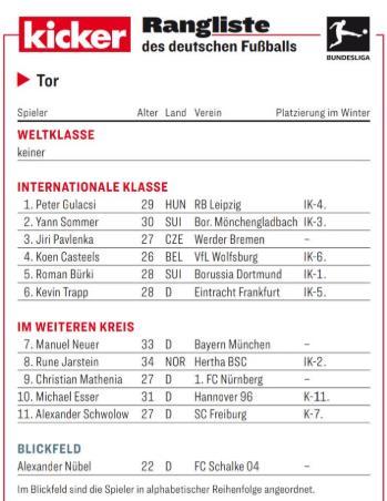 踢球者德甲下半程门将评级明细:古拉西领衔洲际级