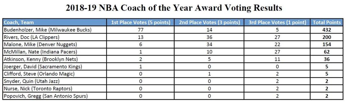 布登霍尔泽获77张最佳教练第一选票,里弗斯13张