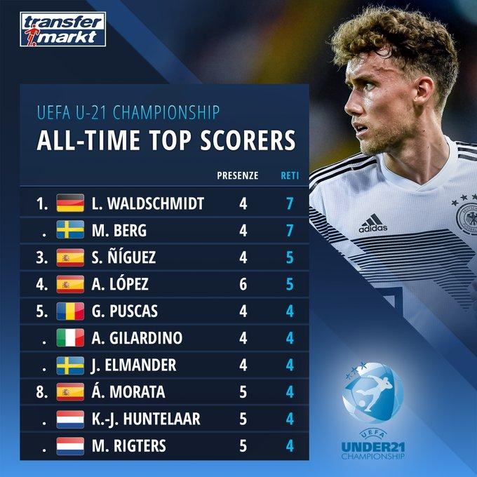 4场7球,瓦尔德施密特已追平U21欧青赛进球数纪录