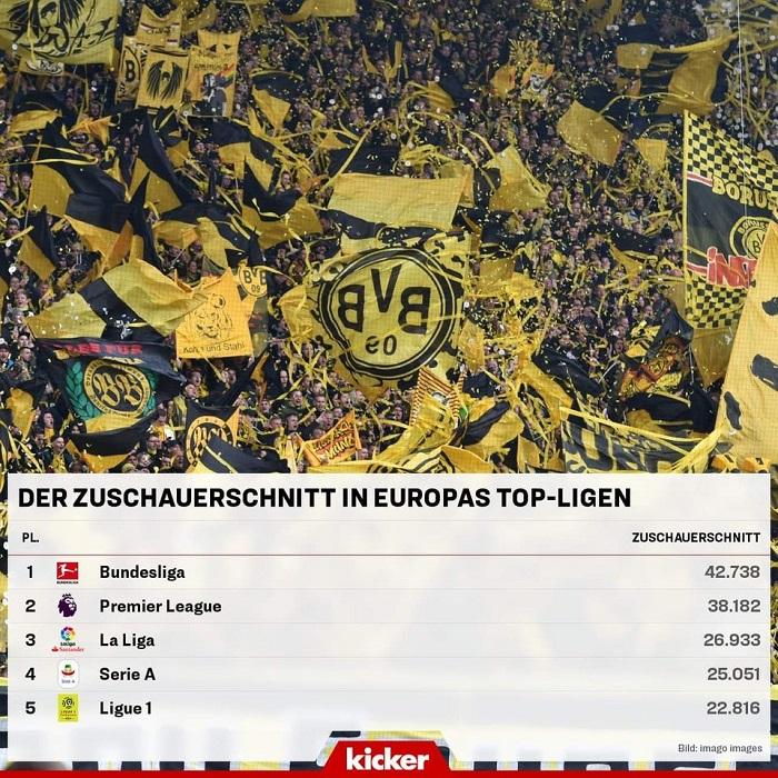 欧洲五大联赛场均上座人数:德甲超4万居首,英超第二