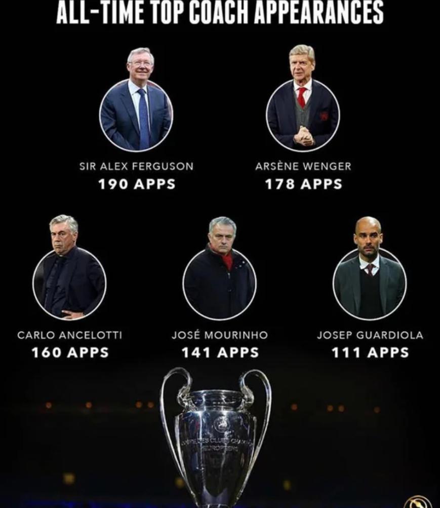 欧冠出场次数最多的教练排行榜:爵爷第一,温格第二