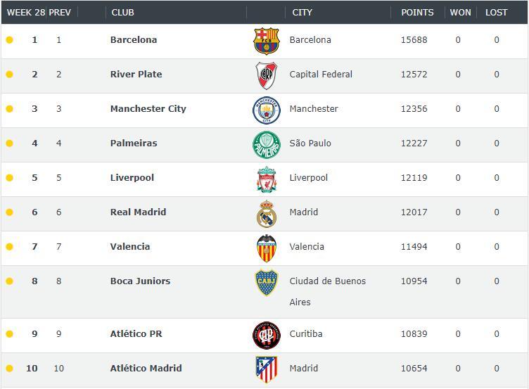 世界俱乐部最新排名:巴萨第一,恒大连超巴黎国米
