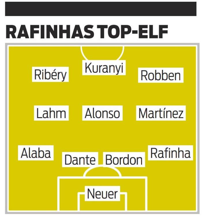 拉菲尼亚评队友最佳阵容:自己踢右边卫,拉姆踢中场