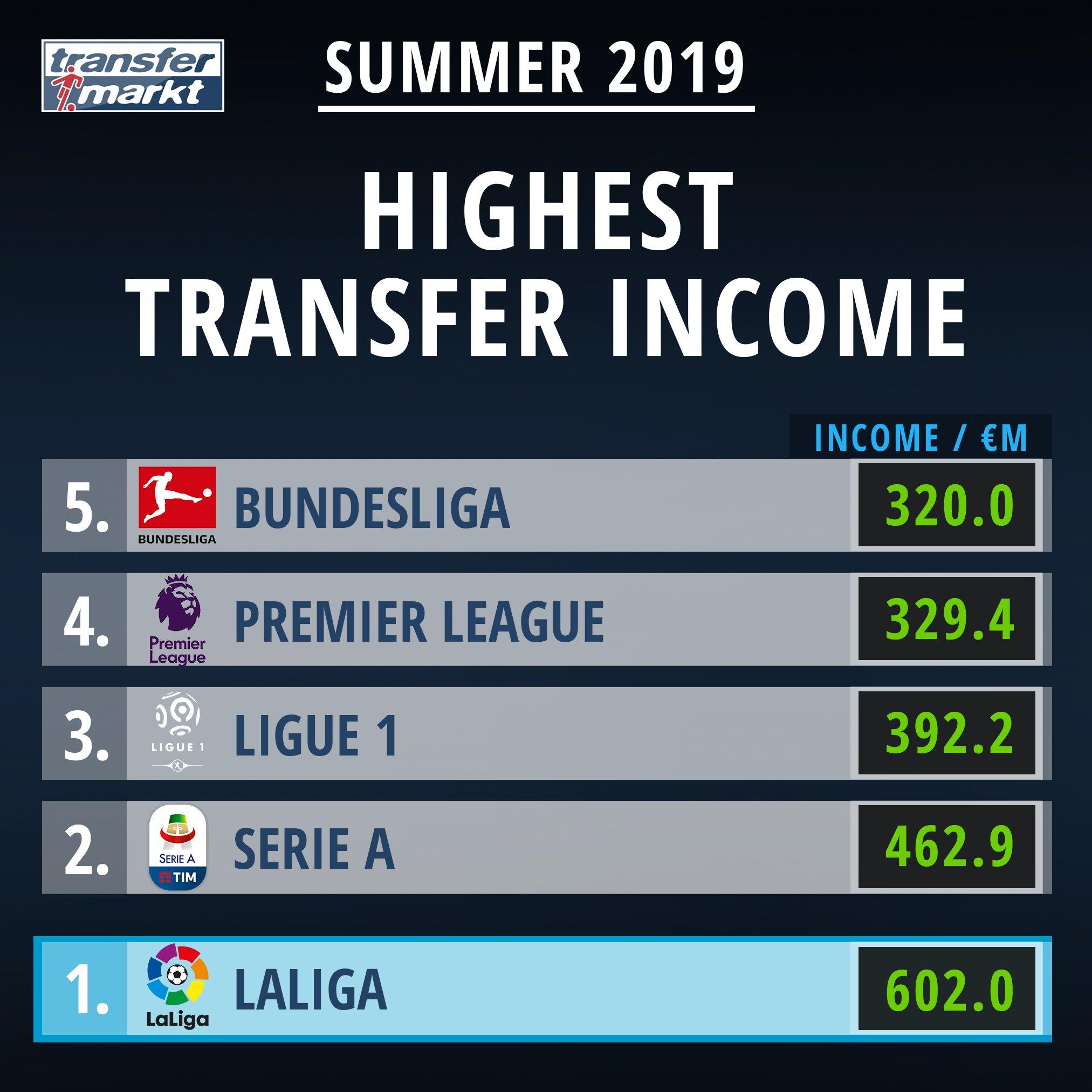 夏转至今各联赛收入排行:西甲意甲法甲前三,英超第四