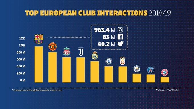 欧洲俱乐部社媒粉丝数排名:巴萨第一,英超四队位列前十