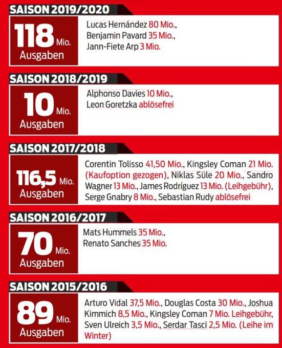 花得已够多了?拜仁19-20赛季投入从前10年最多