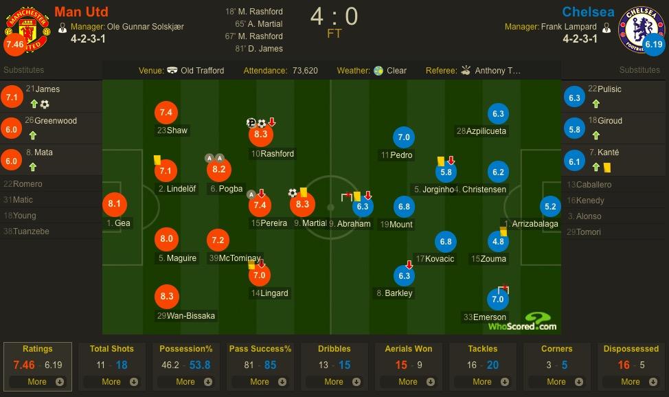 赛后评分:曼联三人最高分,蓝军三人不及格祖马4.8