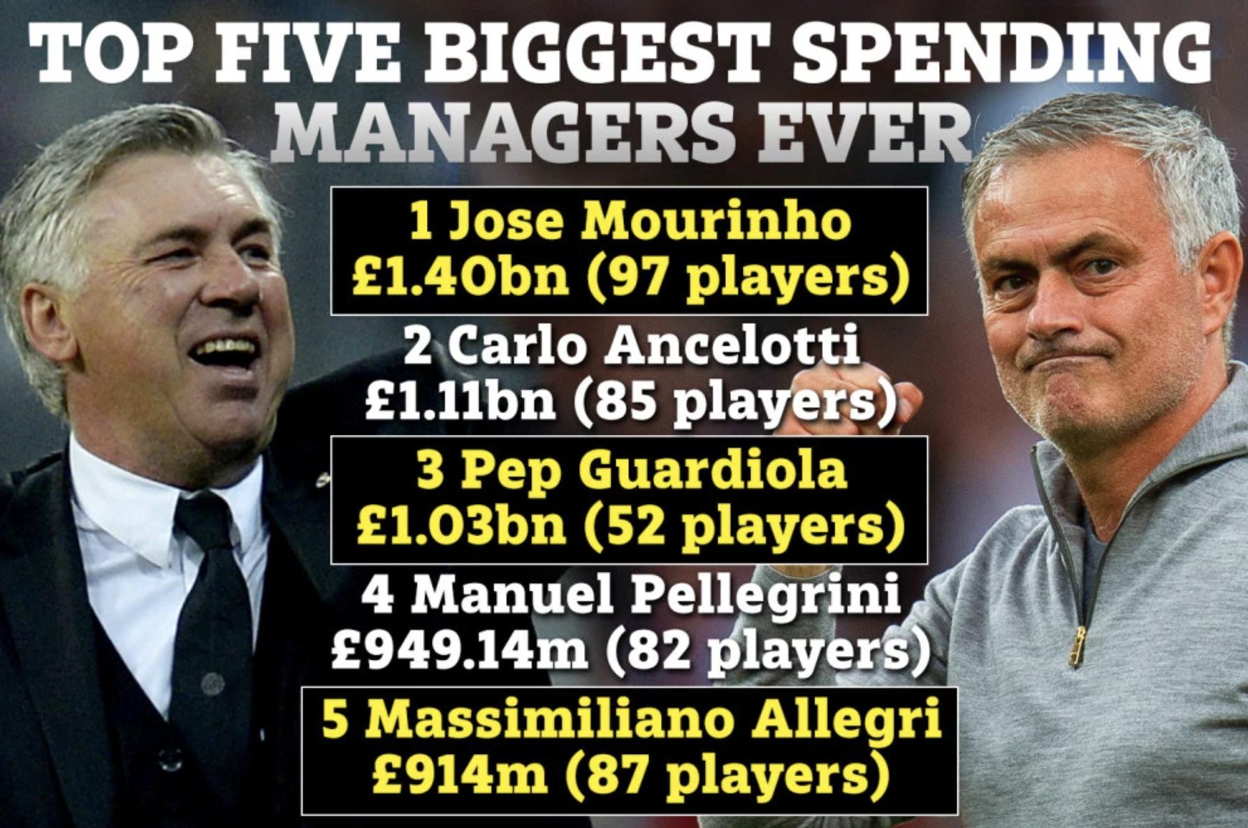 谁是花钱最多的主帅?穆帅14亿镑第一,安、瓜分列二三
