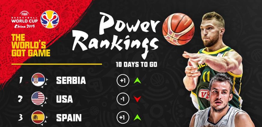 FIBA第二期战力榜:塞尔维亚超美国升榜首,中国第14
