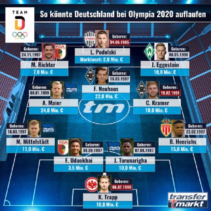 德媒预测德国队东京奥运会阵容:波尔蒂和特拉普领衔