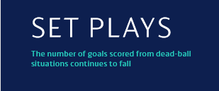 [数据板]数读各队欧冠角球表现:马竞稳如狗,本菲卡有点迷