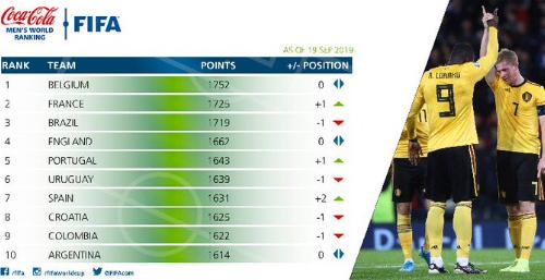 FIFA最新世界排名:国足升至世界第68,亚洲第7