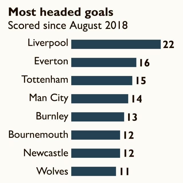 蓝军要小心了!利物浦上赛季以来头球进球最多,达22粒